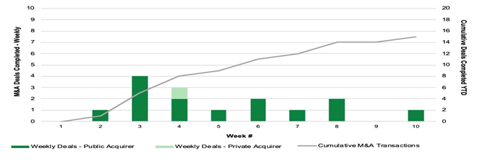 Chart 15: Cannabis M&A Activity by Week (2020) Source: Intro-Blue, Viridian Capital Advisors