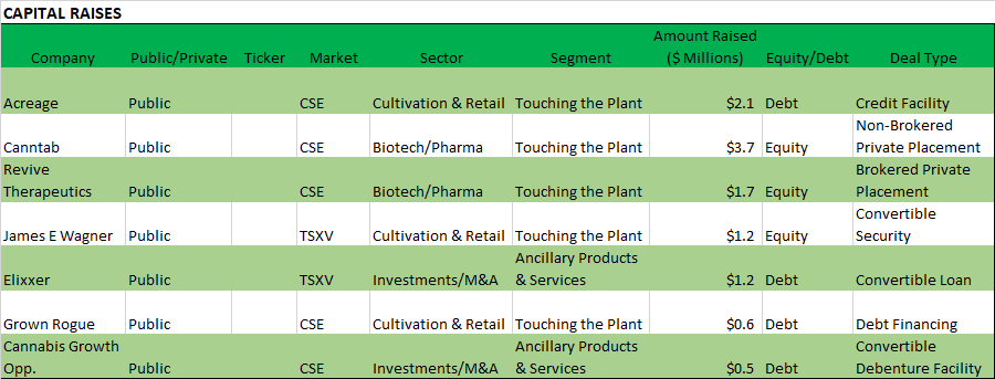 Chart 16: Weekly Summary (March 16 – March 20, 2020) Source: Intro-Blue, Viridian Capital Advisors