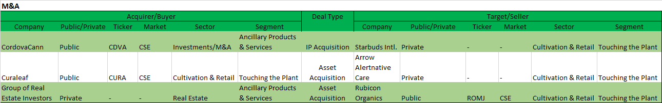 Chart 18: Weekly Summary (April 6 – April 10, 2020) Source: Intro-Blue, Viridian Capital Advisors