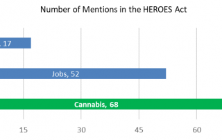 "Chart 1: Cannabis Finds More Mentions In the $3 Trillion HEROES Act Than the Words ""Jobs"" and ""Hire"" Source: Intro-Blue"