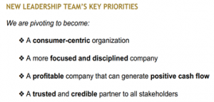 Chart 1: Canopy Growth Corp. (CGC) Management's Key Priorities and Milestones for Investors to Monitor Source: Intro-Blue, Canopy Growth Corp. Investor Presentation