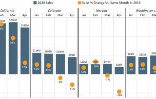 Chart 2: Adult-Use Cannabis Sales by Month and Market in 2020 – Percent Change vs. Same Month in 2019 Source: Intro-Blue, Marijuana Business Daily, Headset