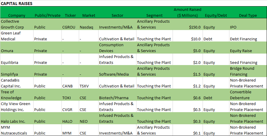 Chart 15: Weekly Summary (April 27 – May 1, 2020)  Source: Intro-Blue, Viridian Capital Advisors