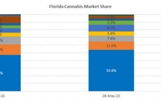 Chart 1: Trulieve's Market Share in Florida Has Expanded 650 bps in 2020 Source: Intro-Blue, Florida Office of Medical Marijuana Use