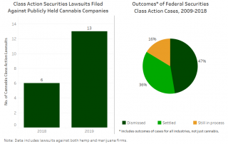 Chart 12: Class Action Securities Lawsuits in the U.S. Source: Intro-Blue, Hemp Industry Daily, Goodwin and Cornerstone Research