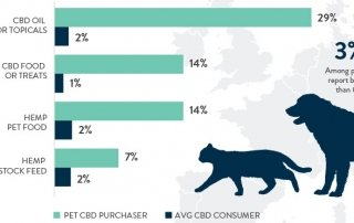Chart 19: Pet/Animal Product Purchases Among European CBD Consumers Source: Intro-Blue, New Frontier Data