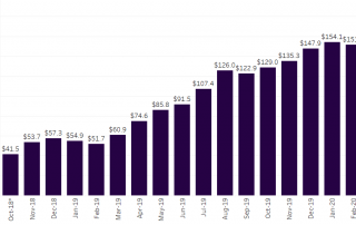 Chart 2: Adult-Use Cannabis Sales by Month in Canada Source: Intro-Blue, Marijuana Business Daily, Statistics Canada