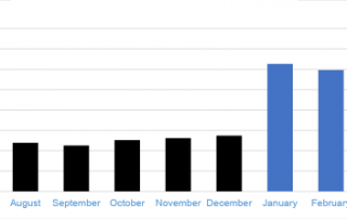 Chart 2: Illinois - Monthly Dispensary Sales Source: Intro-Blue, New Cannabis Ventures, BDSA