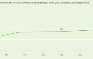 Chart 3: Americans Who Say They Have Tried Marijuana at New High Source: Intro-Blue, Legal Reader, Gallup