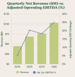 Chart 1: Green Thumb Industries Is Executing Very Well on its Enter-Open-Scale Growth Strategy Source: Intro-Blue, Green Thumb Industries Investor Presentation