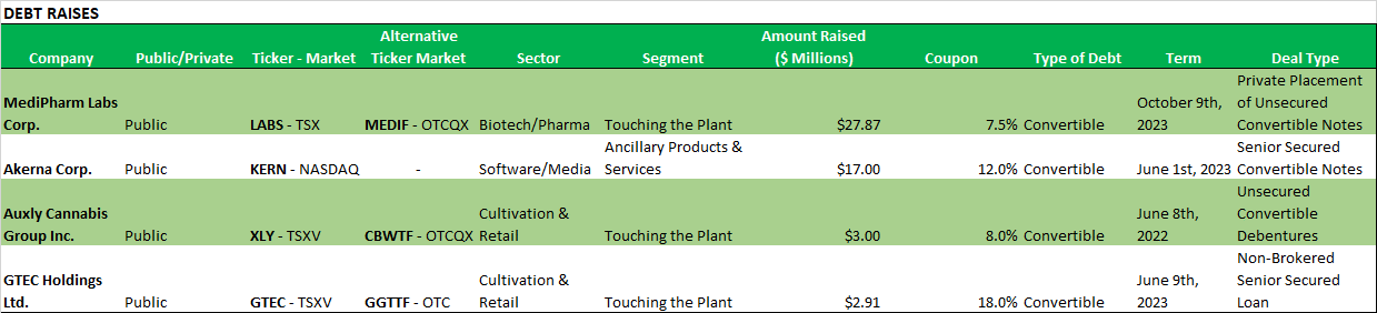 Chart 17: Weekly Summary (June 8 - June 12, 2020) Source: Intro-Blue, Viridian Capital Advisors