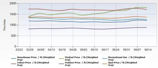 Chart 26: U.S. Cannabis Market Prices Source: Intro-Blue, Cannabis Benchmarks Price Index