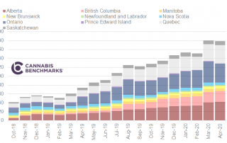 Chart 12: Retail Cannabis Sales by Province (CAD $ Million) Source: Intro-Blue, Cannabis Benchmarks