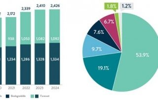 Chart 17: Global Production Capacities of Bioplastics Source: Intro-Blue, New Frontier Data