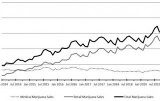 Chart 2: Colorado – Marijuana Sales Trend Source: Intro-Blue, Green Market Report