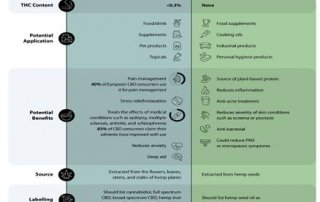 Chart 27: CBD Oil vs. Hemp Oil: What is the Difference? Source: Intro-Blue, Visual Capitalist