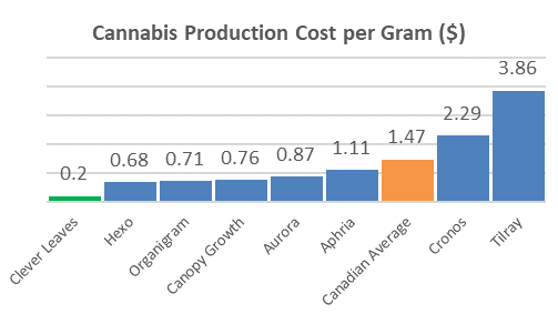 Chart 1: Clever Leaves Is the Leading Low-Cost Cannabis Producer in the World Source: Intro-Blue, Company. Canada Capex Average = Average of capex estimates for Aphria, Aurora, CannTrust, Canopy, HEXO, OrganiGram, and Tilray. U.S. Capex Average = Average of capex estimates for Green Thumb Industires, iAnthus, and MedMen.