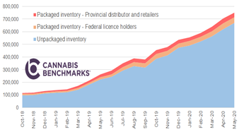 Chart 11: Canada Monthly Cannabis Inventory (kg equivalent)  Source: Intro-Blue, Cannabis Benchmarks