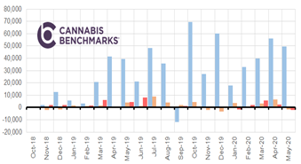 Chart 12: Canada Monthly Cannabis Inventory Change (kg equivalent)  Source: Intro-Blue, Cannabis Benchmarks
