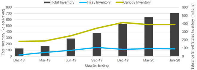 Chart 13: Total Canada Monthly Cannabis Inventory (kg) vs. Canopy & Tilray ($)  Source: Intro-Blue, Cannabis Benchmarks