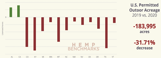Chart 17: Major Changes in Permitted Outdoor Acreage  Source: Intro-Blue, Hemp Benchmarks