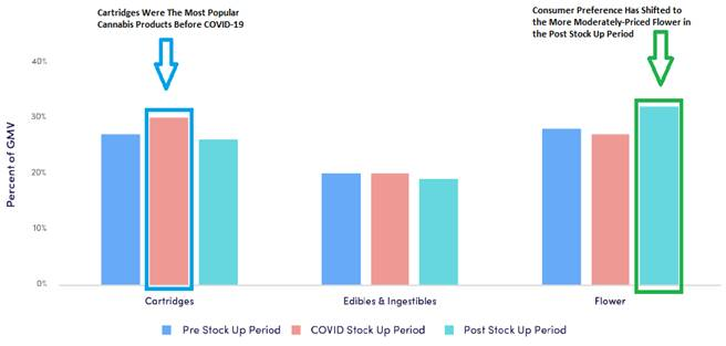 Chart 2: Price Conscious Consumers Have Started Preferring Flower Over Cannabis Products Like Cartridges  Source: Intro-Blue, LeafLink. Pre Stock Up Period – 1/27 to 3/15, COVID Stock Up Period – 3/16 to 4/5, and Post Stock Up Period – 4/6 onward.