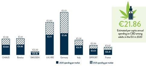 Chart 23: 2020 & 2025 Projected CBD Spending in the EU (€ Billions)  Source: Intro-Blue, New Frontier Data