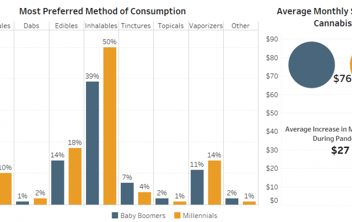 Chart 24: Cannabis Consumption Behavior by Generation Source: Intro-Blue, Marijuana Business Daily, Verilife, and Headset.
