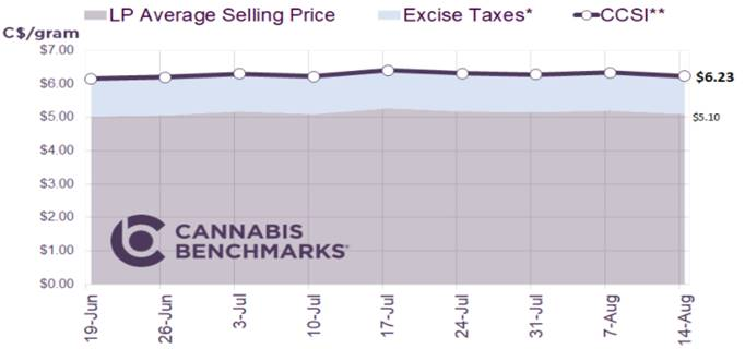 Chart 29: Canada Cannabis Spot Index  Source: Intro-Blue, Cannabis Benchmarks Price Index