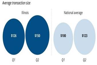 Chart 6: The Amount People Are Buying is Also Going Up  Source: Intro-Blue, Chicago Tribune
