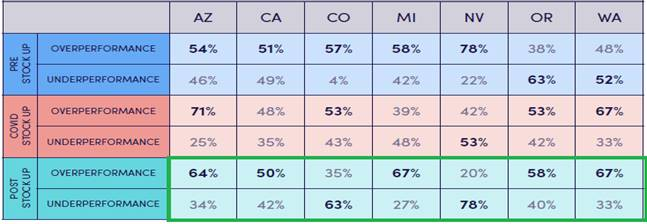 Chart 3: Brands in States with More Favorable Regulatory Conditions Are Performing Better  Source: Intro-Blue, LeafLink. Pre Stock Up Period – 1/27 to 3/15, COVID Stock Up Period – 3/16 to 4/5, and Post Stock Up Period – 4/6 onward. Overperformance/Underperformance = Sold more/less per week on average than they did during the first three weeks of January.