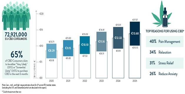 Chart 21: Projected Annual CBD Spending Among EU Member States Source: Intro-Blue, New Frontier Data
