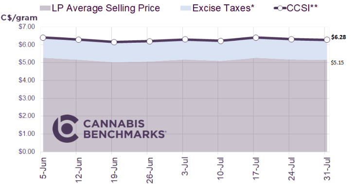 Chart 19: Canada Cannabis Spot Index Source: Intro-Blue, Cannabis Benchmarks Price Index