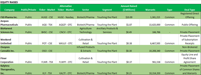 Chart 24: Weekly Summary (August 3 – August 7, 2020)  Source: Intro-Blue, Viridian Capital Advisors
