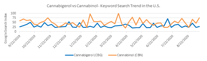 Chart 1: Google Search Trend Confirms the Rising Popularity of Cannabinol (CBN) Source: Intro-Blue, Google Trends