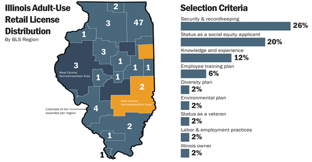 Chart 13: Criteria Used for Illinois' Adult-Use Retail License Distribution Source: Intro-Blue, Marijuana Business Daily