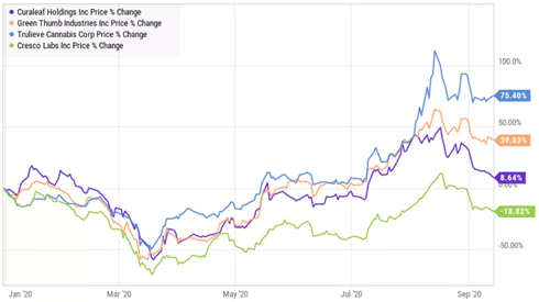 Chart 13: Curaleaf, Green Thumb Industries, Trulieve, and Cresco Labs – % Price Change Source: Intro-Blue, Investopedia, YCharts