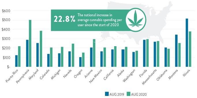 Chart 16: Annual Growth in Average Cannabis Spending Per User Source: Intro-Blue, New Frontier Data