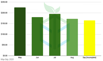 Chart 16: Bulk Hemp Flower Pricing Trend (2020) (per lbs.) Source: Intro-Blue, CannTrade