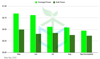 Chart 17: Hemp Flower – Bulk vs Prepackaged Price Trends (2020) (per Gram) Source: Intro-Blue, CannTrade