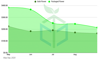 Chart 18: Hemp Flower – Bulk vs Prepackaged Price Trends (2020) (per lbs.) Source: Intro-Blue, CannTrade