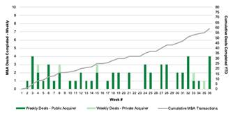Chart 19: Cannabis M&A by Week (2020) Source: Intro-Blue, Viridian Capital Advisors