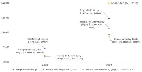 Chart 20: U.S. CBD Market Size Estimations Source: Intro-Blue, Cannabis Business Executive