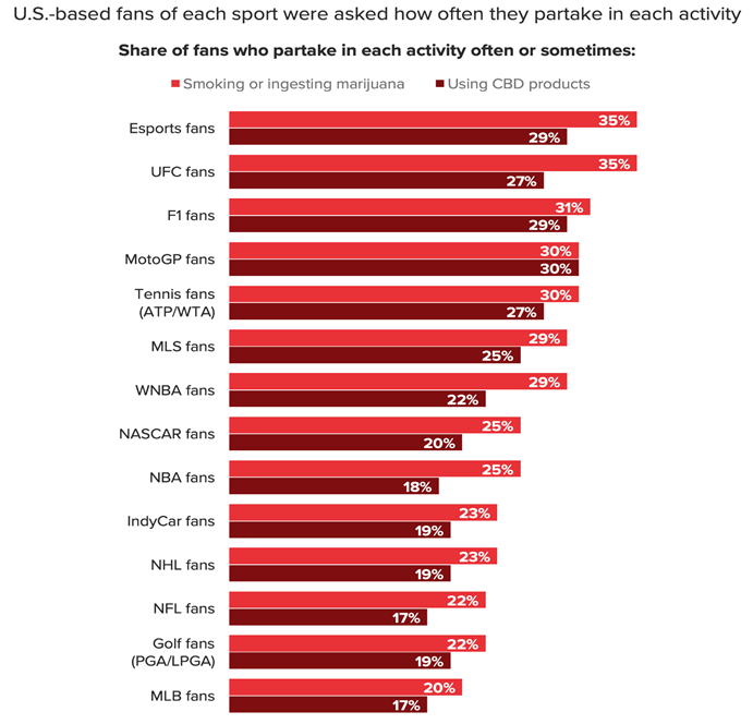 Chart 23: Esports, UFC Fans Most Likely Among U.S. Sports Fans to Use Marijuana Source: Intro-Blue, Ganjapreneur, Morning Consult