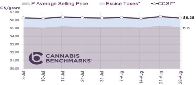 Chart 26: Canada Cannabis Spot Index  Source: Intro-Blue, Cannabis Benchmarks Price Index