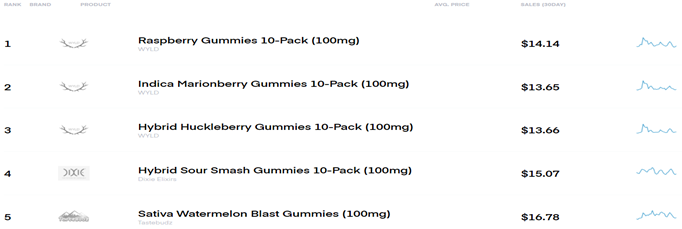 Chart 28: Best-Selling Edibles Brands and Products in Colorado  Source: Intro-Blue, Headset