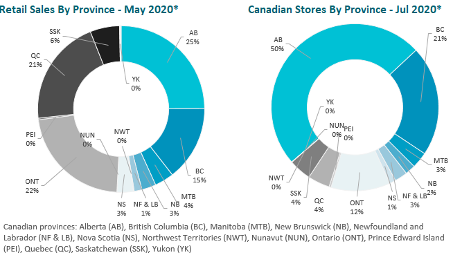 Chart 6: Retail Sales and Canadian Stores by Province  Source: Intro-Blue, Cannabis Benchmarks