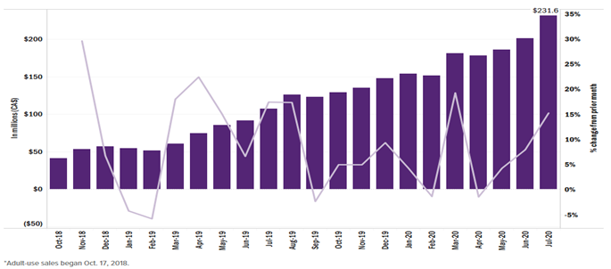 Chart 9: Adult-Use Cannabis Sales by Month in Canada Source: Intro-Blue, Marijuana Business Daily
