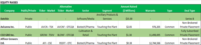 Chart 20: Weekly Summary (August 17 – August 21, 2020)  Source: Intro-Blue, Viridian Capital Advisors