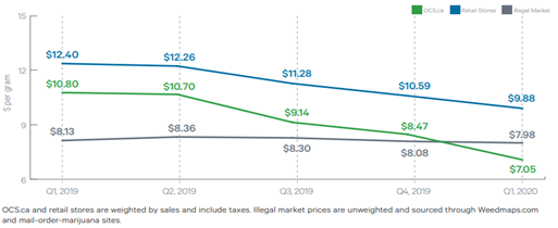 Chart 10: Illegal Market Price per Gram for Dried Flower: April 1, 2020 — June 30, 2020  Source: Intro-Blue, Marijuana Business Daily, Cannabis Benchmarks